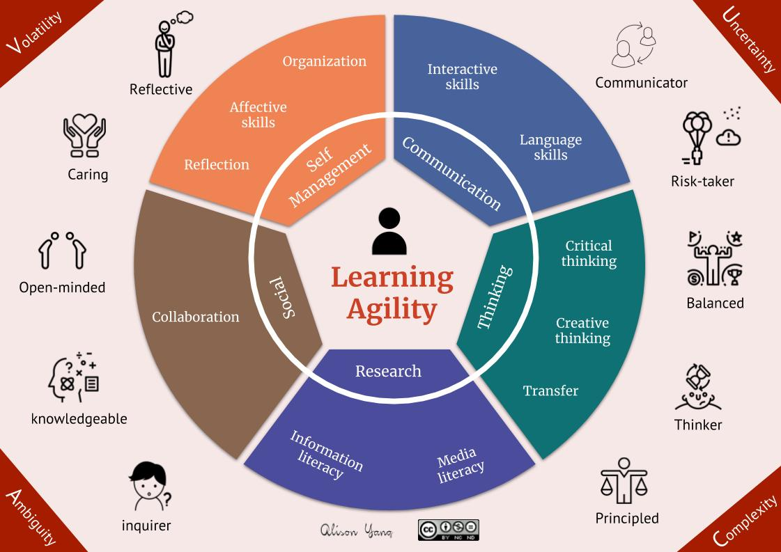 approaches to learning skills - αℓιѕση уαηg  αℓιѕση уαηg - weebly